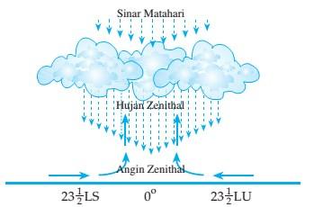 Proses Terjadinya Hujan Zenithal